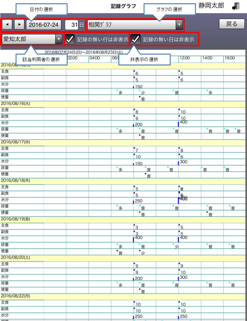 相関グラフ1