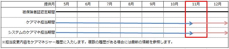 ケアマネ担当期間②画面