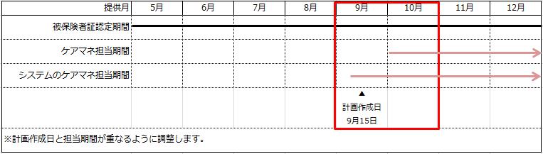 ケアマネ担当期間③画面