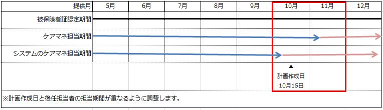 ケアマネ担当期間④画面