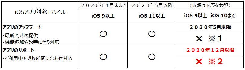 2020年12月以降提供アプリの対象モバイル