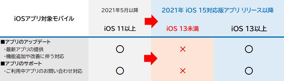 2021年iOS 15対応版アプリのサポート