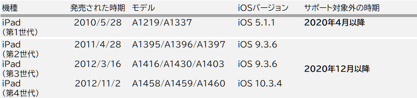 iPad_iOS 15対応版アプリのリリース以降にサポート対象外となるモバイルについて
