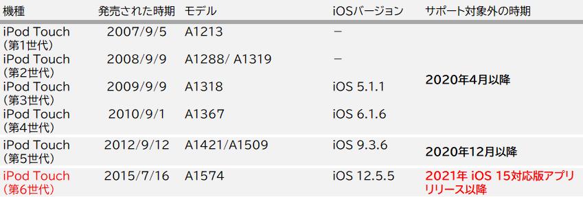 iPad Touch_iOS 15対応版アプリのリリース以降にサポート対象外となるモバイルについて