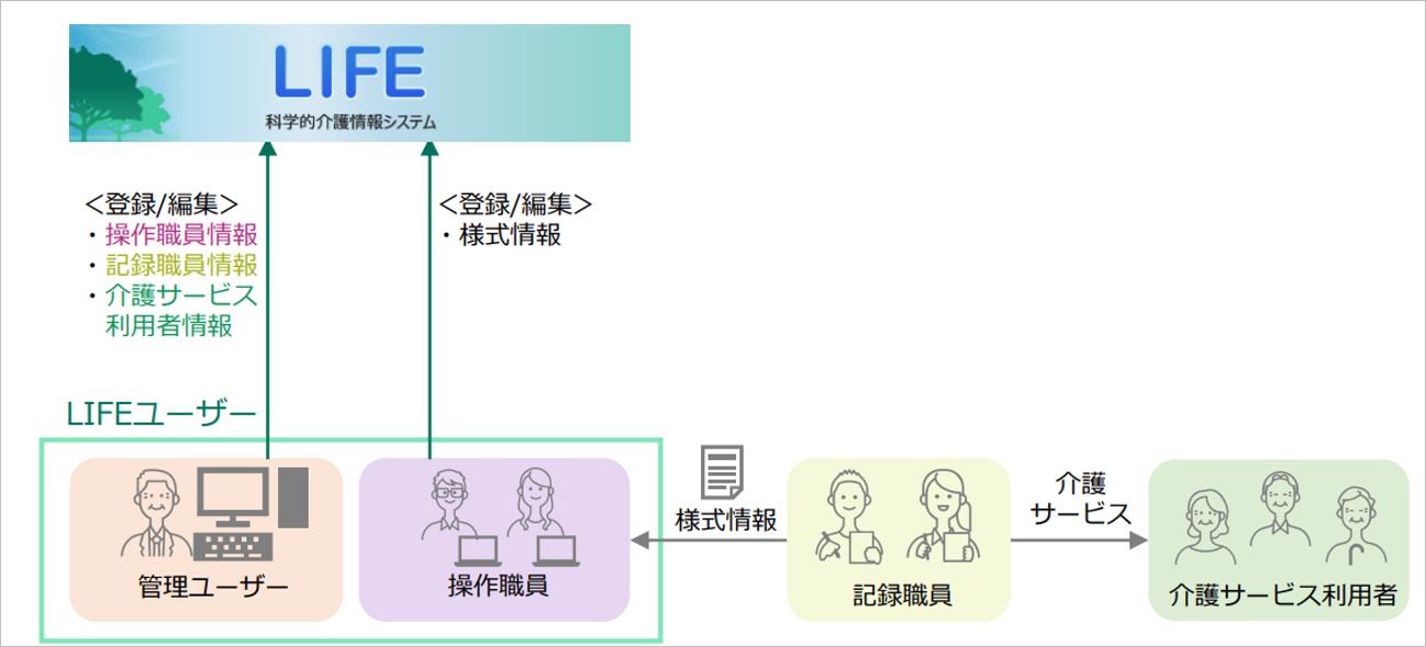 ユーザーの種類
