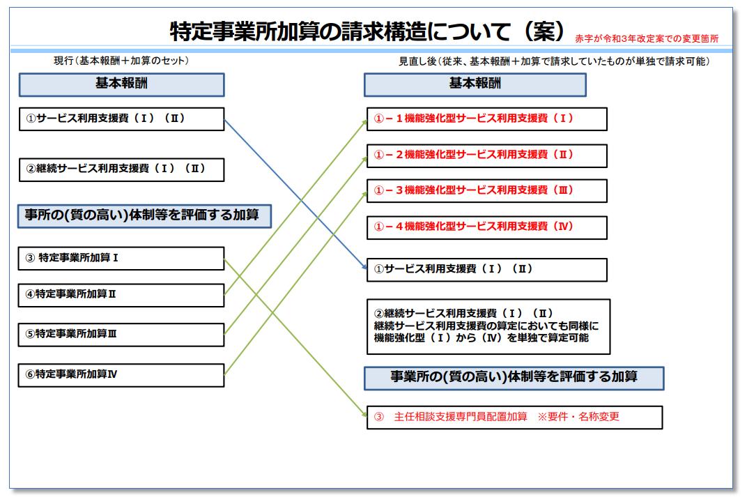 特定事業所加算の請求構造