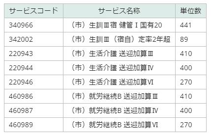 神奈川県独自加算