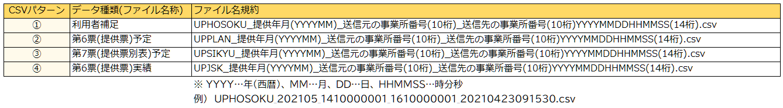 提供票CSV連携の対象データ2